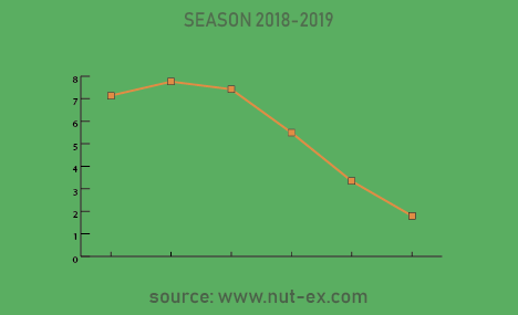 Nut-Ex walnuts trends
